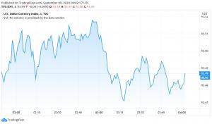 US Dollar Gains as Risk Sentiment Worsens, Other Currencies Weaken