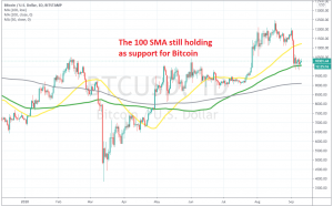 The pullback seems complete on the daily chart