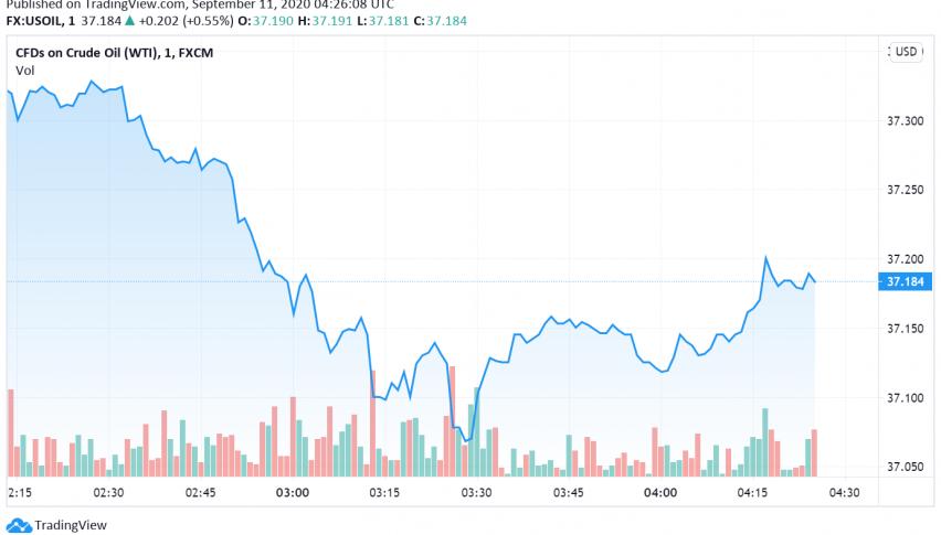 WTI Crude Oil Falls as US Stockpiles Rise, Demand Concerns Weigh