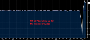 The economic rebound seems to be going well until now in UK