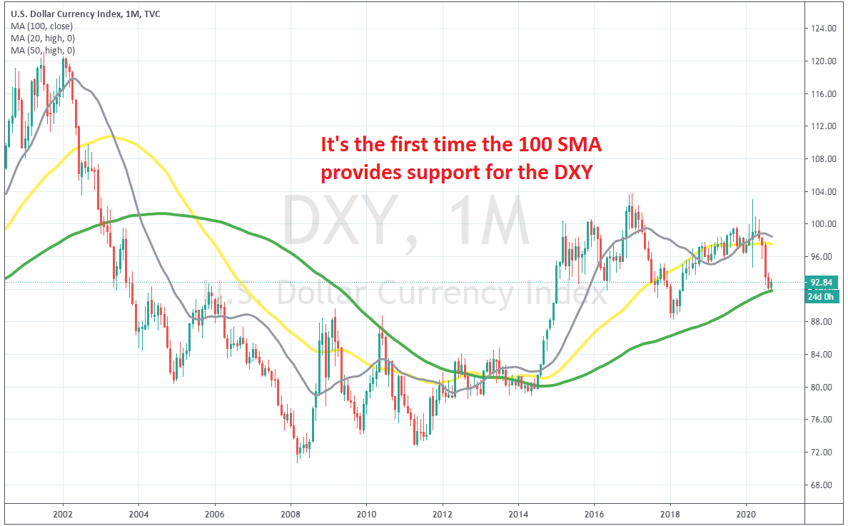 The 100 SMA hasn't acted as support for the USD index previously