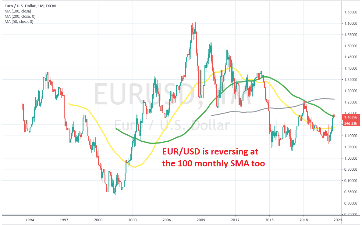 EUR/USD should resume its bearish trend soon after failing at the 100 SMA