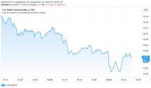 US Dollar Weakens Amid an Improvement in Risk Sentiment