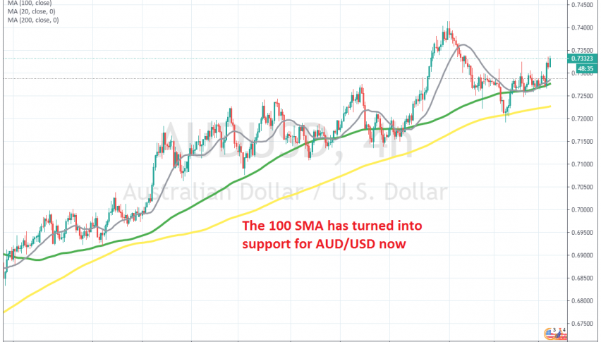 AUD/USD bounced off the 100 SMA last night after the RBA statement