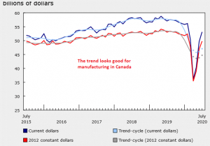 Another strong increase for manufacturing sales in July