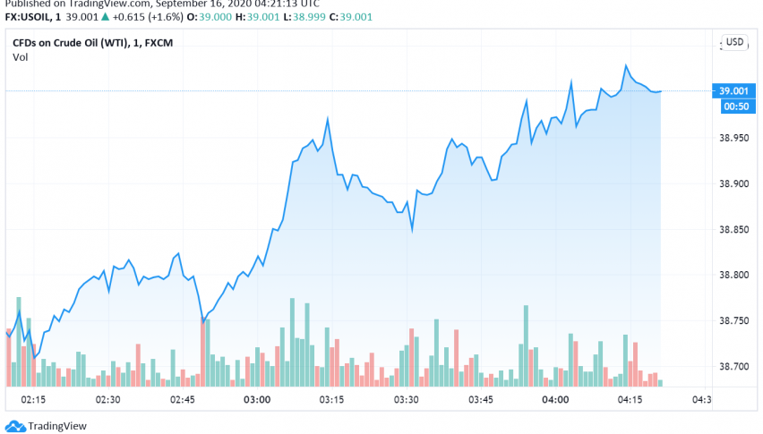 WTI Crude Oil Gains as US Stockpiles Decline