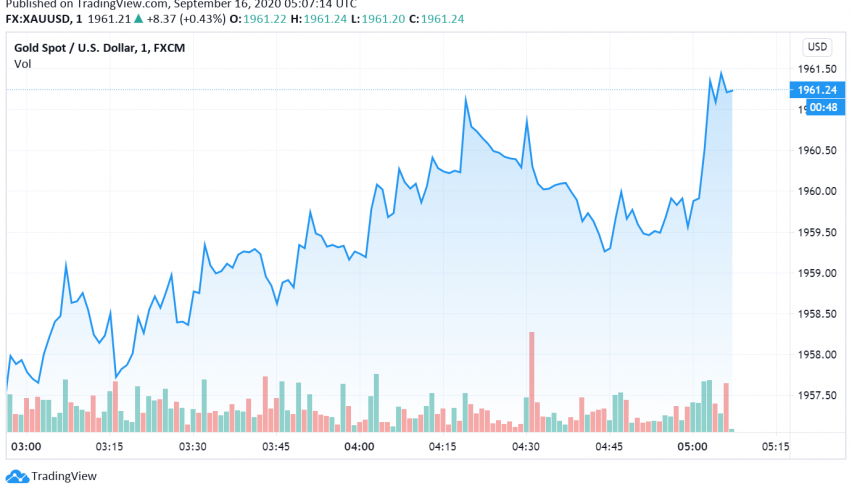 Gold Supported as Markets Wait For FOMC