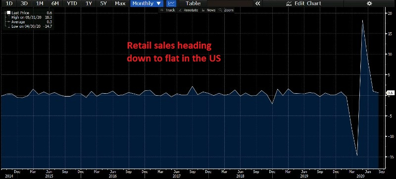 There's some economic slowdown in the US as well