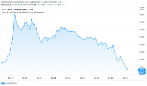 US Dollar Gains as Fed Expresses Hope About Economic Outlook
