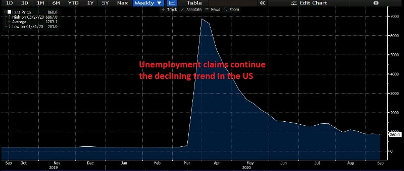 Jobless claims remained below 1 million