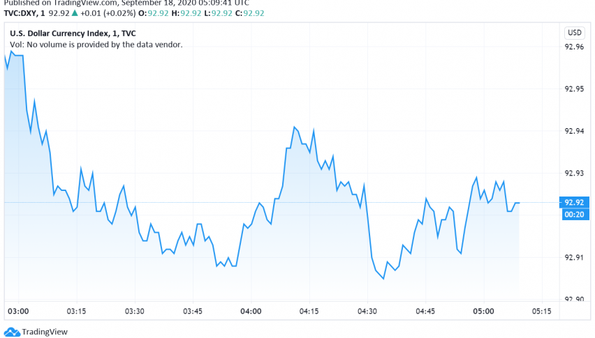 US Dollar Slides Lower as Economic Data Disappoints