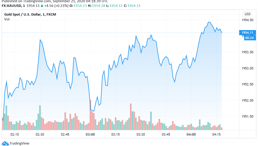 Gold Supported as Uncertainties About Pandemic Continue