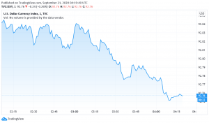 US Dollar Cautious as Fed Officials' Speeches in Focus This Week