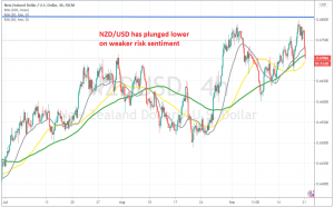 Let's see if MAs will hold as support again for NZD/USD
