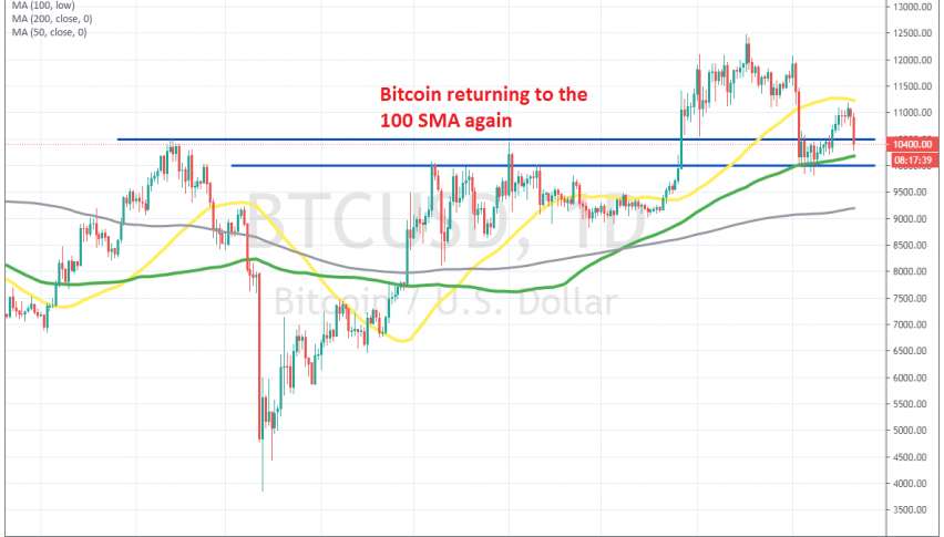Let's see if the previous support area will hold in Bitcoin