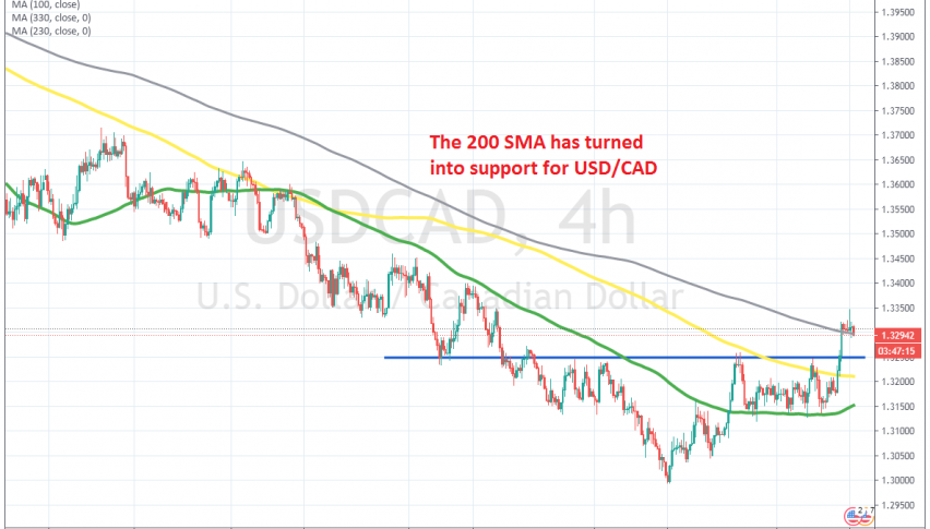 All moving averages have been broken on the H4 chart