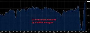 Home sales reach the highest since 2006