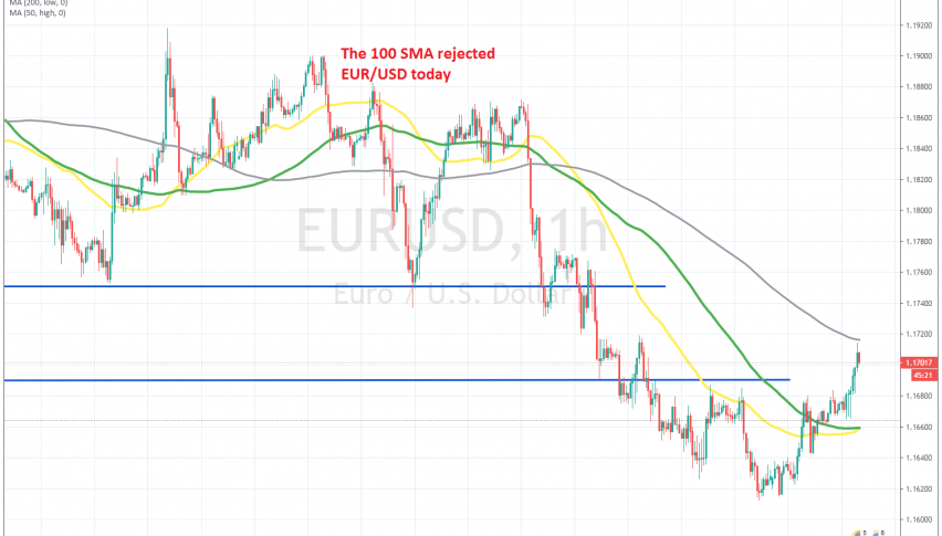 The pullback seems overstretched on the H1 chart for EUR/USD