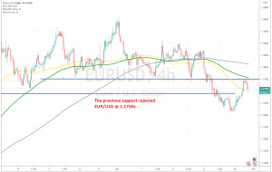 The retrace up seems complete on the H4 chart
