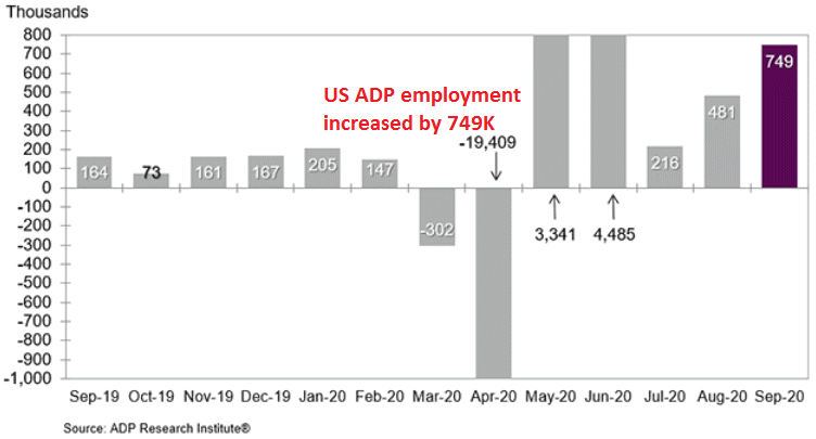 Employment is keeping up the pace in the US
