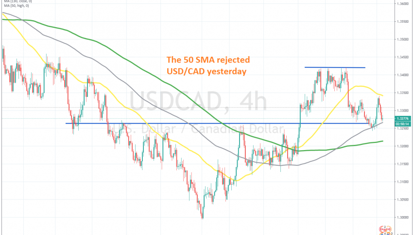 Let's see if the 100 SMA will hold again on the H4 chart