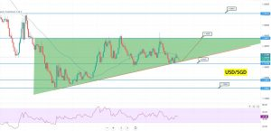 USD/SGD Ascending Triangle Chart