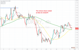 The 50 and 100 SMAs stopped the pullback on the H4 chart