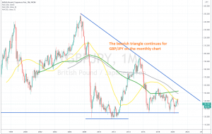 The 50 SMA continues to keep GBP/JPY bearish