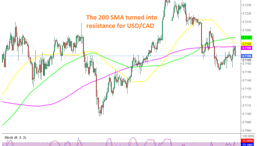 The retrace is over for AUD/USD on the H1 chart