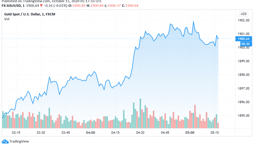 Gold Supported Even as Dollar Gains Over US Stimulus Getting Delayed