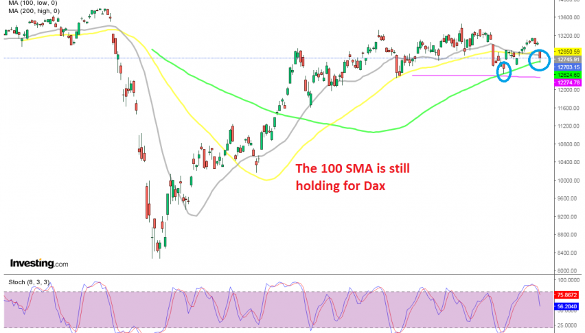 Dax is testing the 100 SMA for the second time