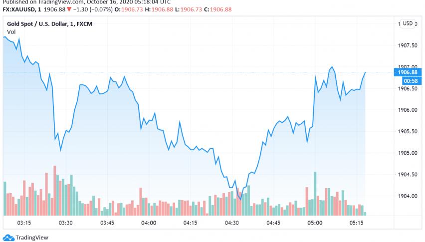 Gold's Safe Haven Gains Under Pressure as Dollar Strengthens