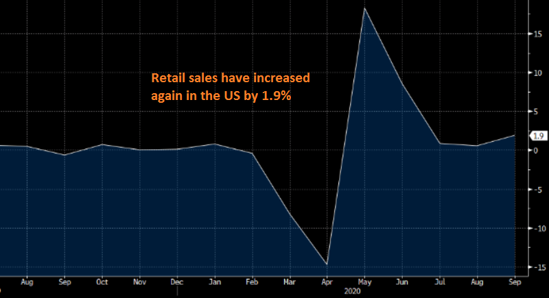 The US consumer continues to spend, keeping the economy running