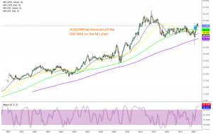 The all time highs are the next target for AUD/INR now