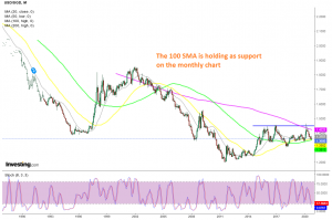 SGD/USD will likley bounce off the 100 SMA soon