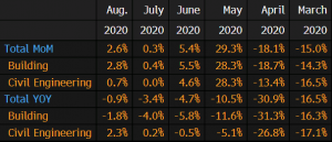 The YoY numbers are already negative