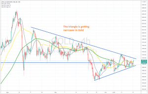 Gold retreated lower from the top of the triangle today