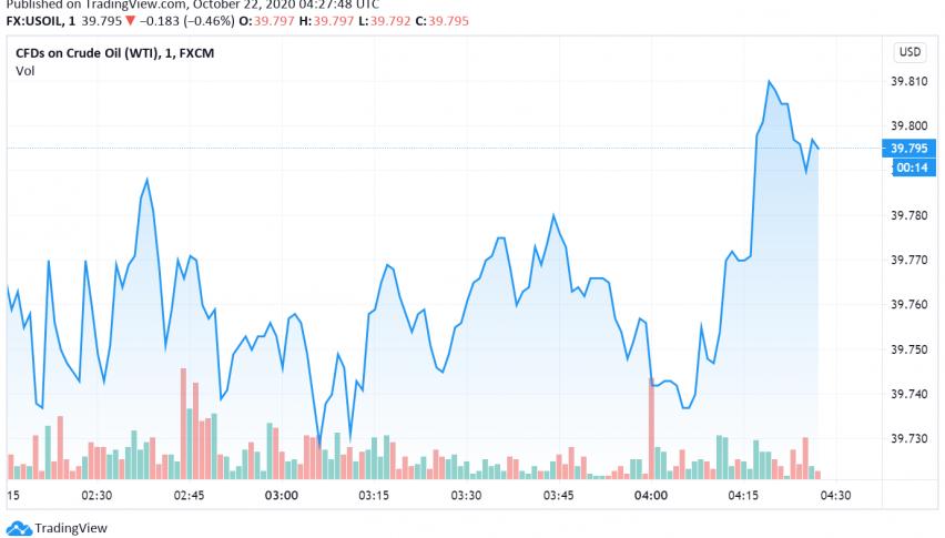 WTI Crude Still Sliding Lower as EIA Reports Build in US Gasoline Stocks