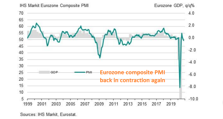 The economy is turning down again in Europe
