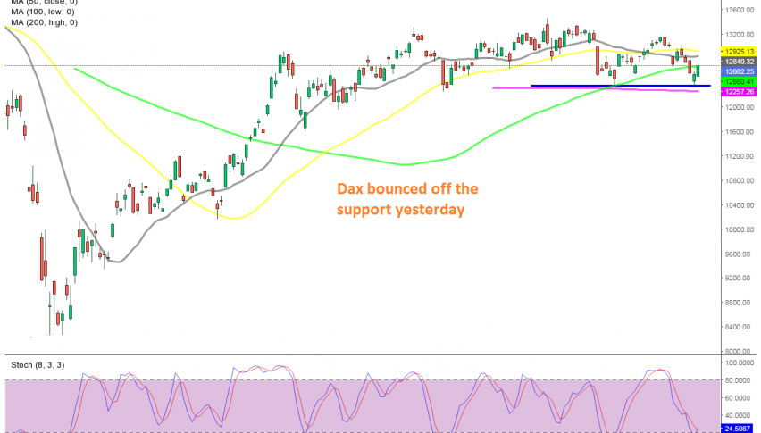 The 100 SMA is under threat now