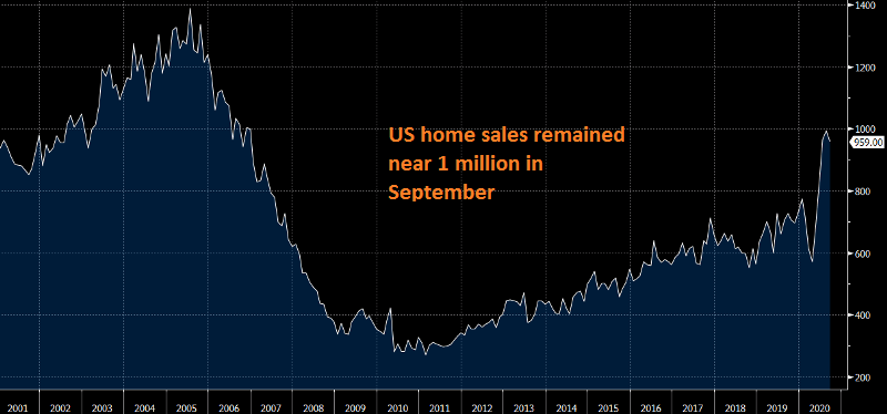 Home sales cooled off a little last month