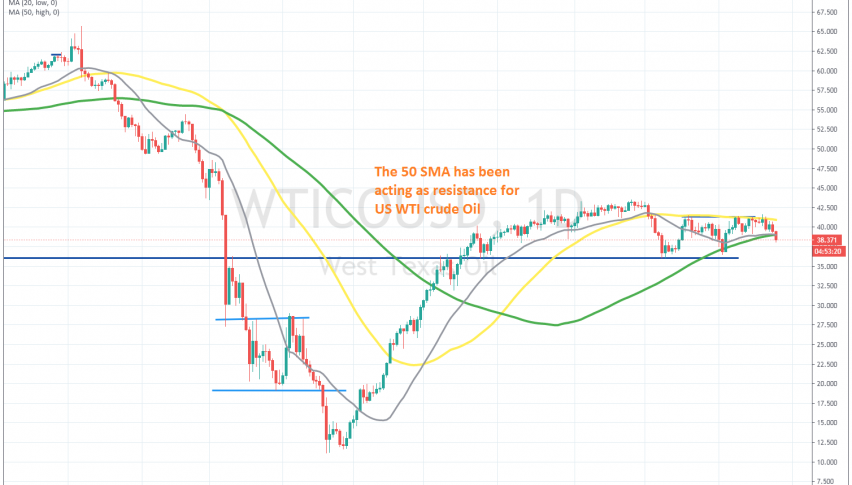 The 100 SMA was broken for the second time yesterday