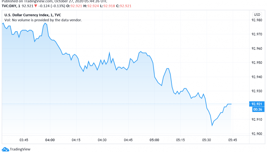US Dollar Gains Due to Risk-off Sentiment