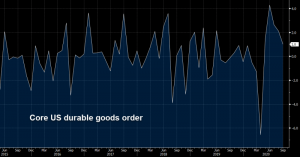 Core durable goods orders increased by 0.8% in September