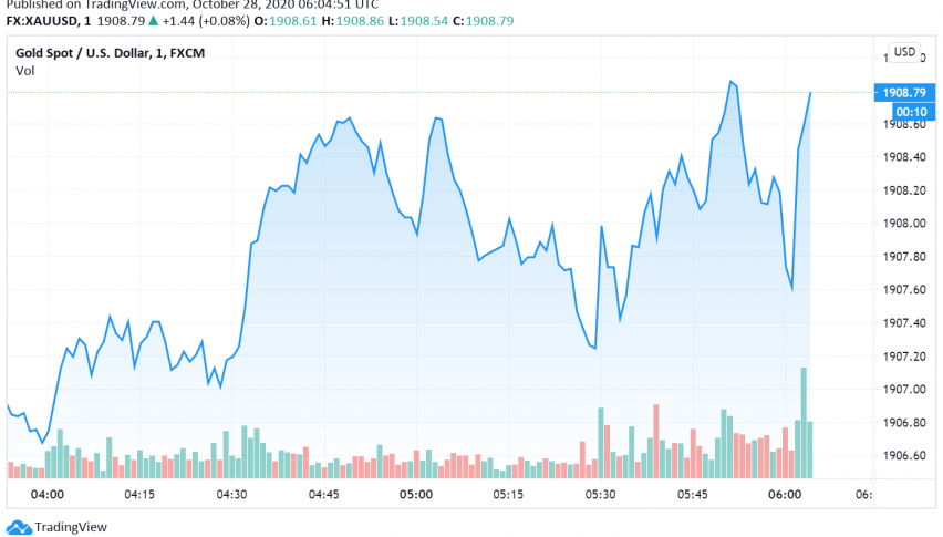 Gold Trades Cautious as US Fiscal Stimulus Likely to Get Delayed