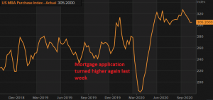 Mortgages are increasing again