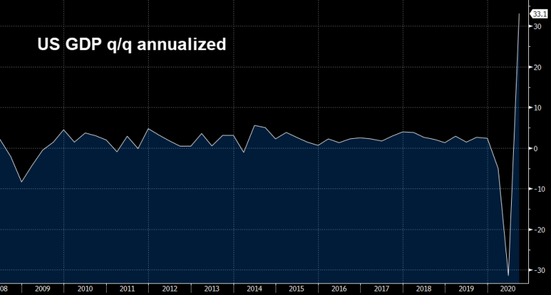 US GDP went from the deepest abyss to the highest peak