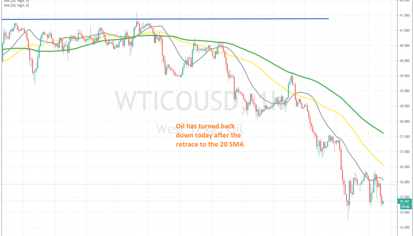 The retrace higher is over for crude Oil