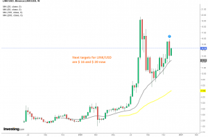 Buyers are in charge in ChainLink