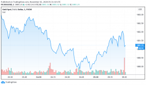 Gold Dips as Dollar Trades Strong Amid Rise in Coronavirus Cases
